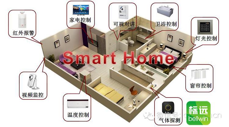 技术,网络通信技术, 智能家居-系统设计方案安全防范技术,自动控制