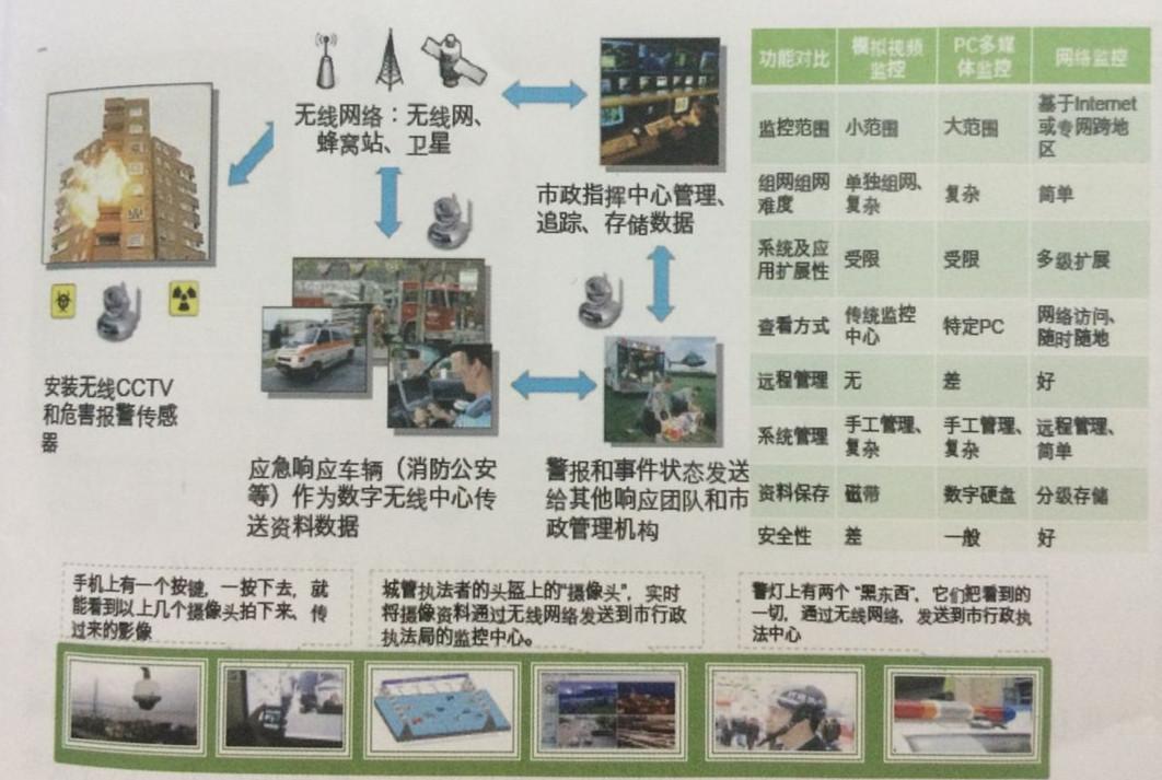 智能视频监控示例
